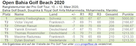 Pro Golf Tour – Open Bahia Golf Beach 2020